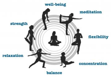 Yoga in Health and Disease